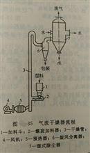 气流干燥器的优缺点