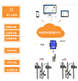 安科瑞無線通訊轉換器環保分表計電監控系統